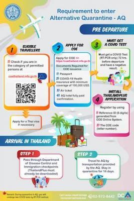 Directives pour les voyageurs entrant dans Phuket Sandbox