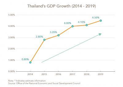 Économie et Investissement en Thaïlande