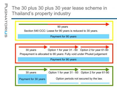 Photo Thailand property: the lease of 30+30+30 is not legal