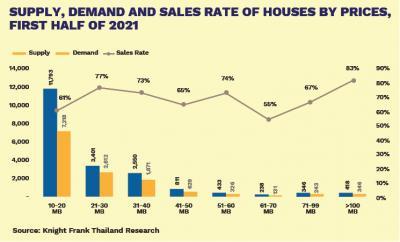 Обзор рынка недвижимости Таиланда в 2021 году